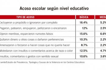 El acoso escolar es de un 33.6% en el sector público